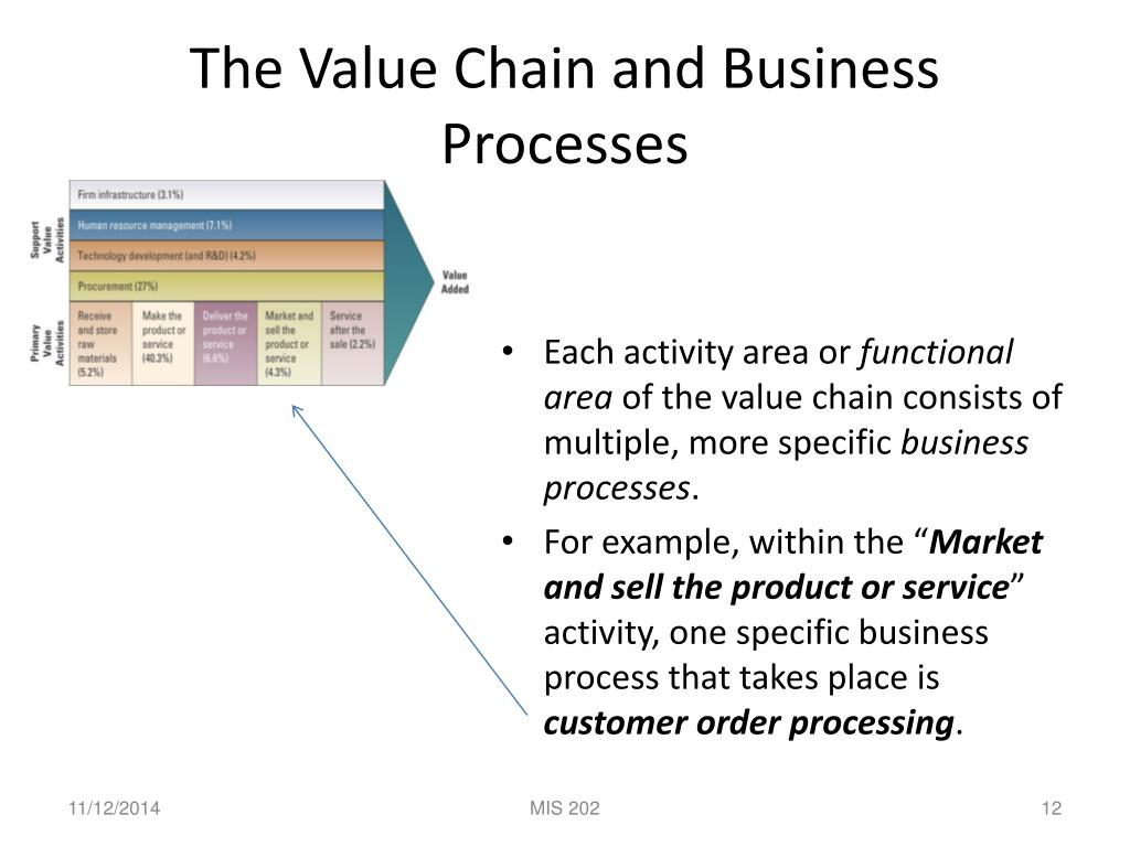 Ppt Business Process Analysis Determining Business Competitiveness Powerpoint Presentation Id 6527435