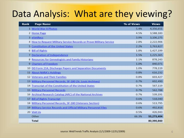 Data Analysis:  What are they viewing?