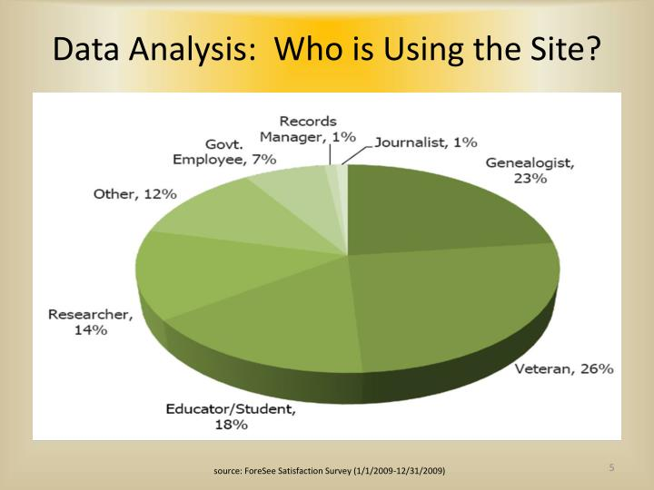 Data Analysis:  Who is Using the Site?
