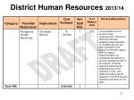 district human resources 2013 14