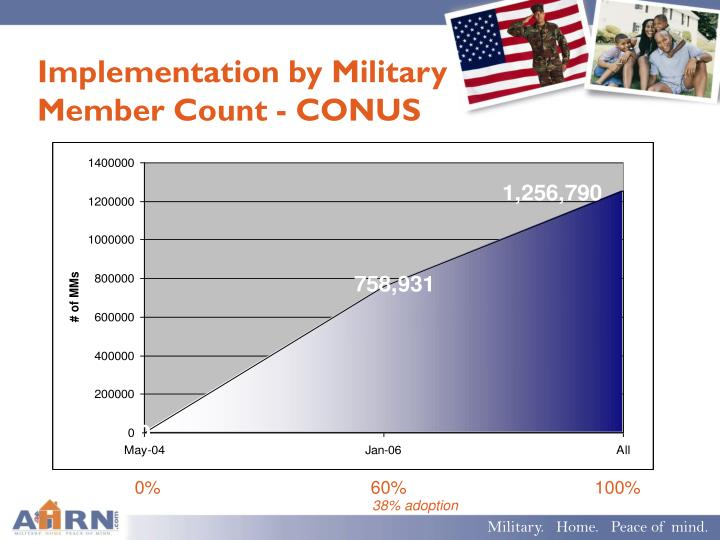 Implementation by Military Member Count - CONUS
