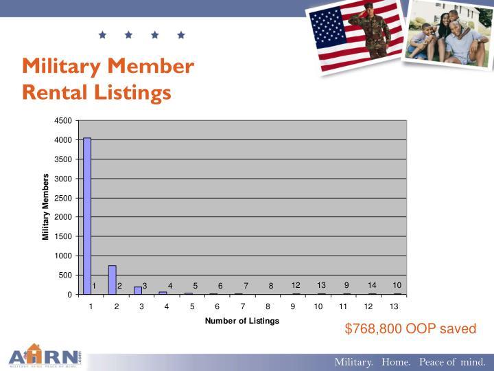 Military Member Rental Listings