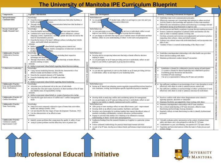 The University of Manitoba IPE Curriculum Blueprint