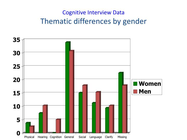 Cognitive Interview Data