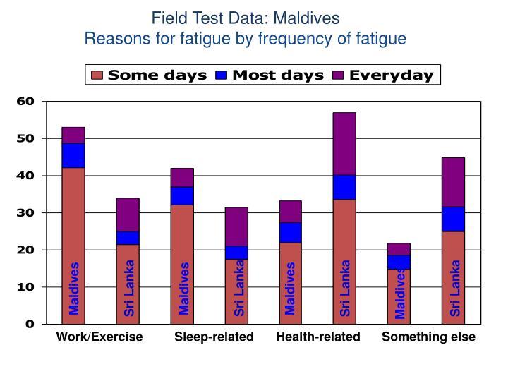Field Test Data: Maldives