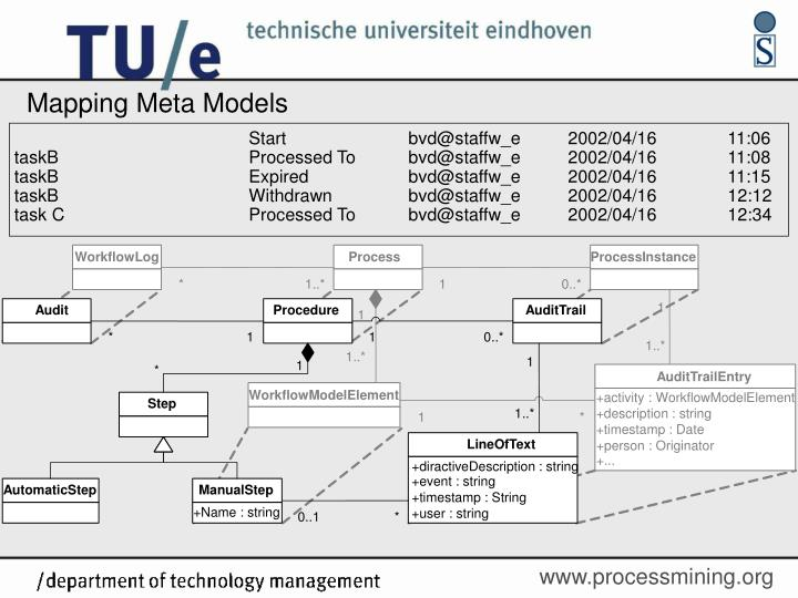 Mapping Meta Models