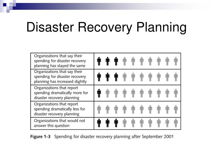 disaster recovery communication plan template - ppt guide to disaster recovery powerpoint presentation