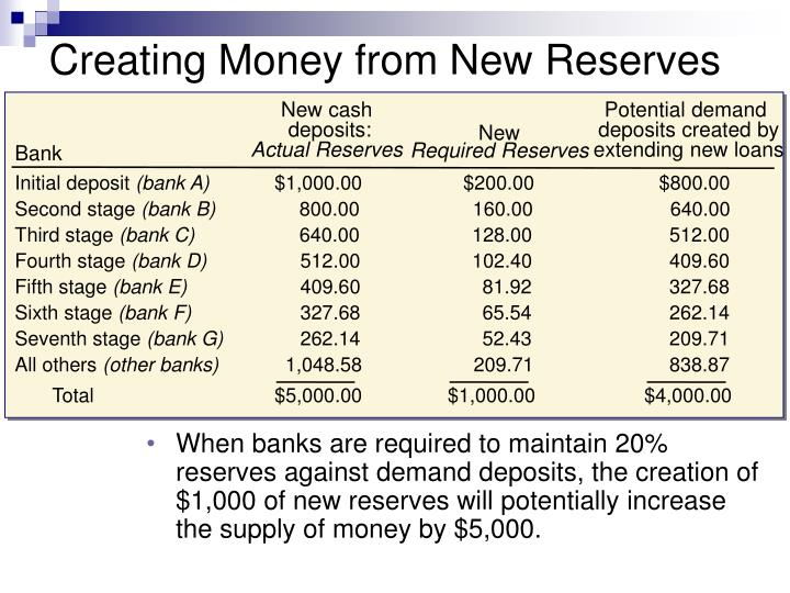 Creating Money from New Reserves