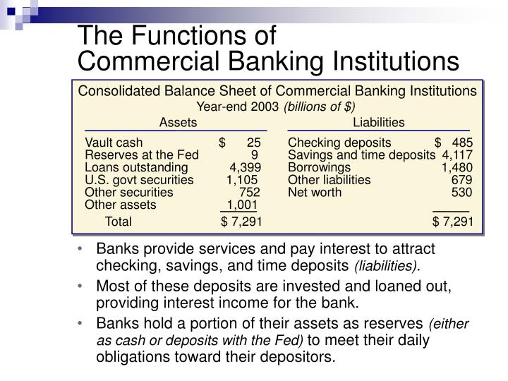Consolidated Balance Sheet of Commercial Banking Institutions