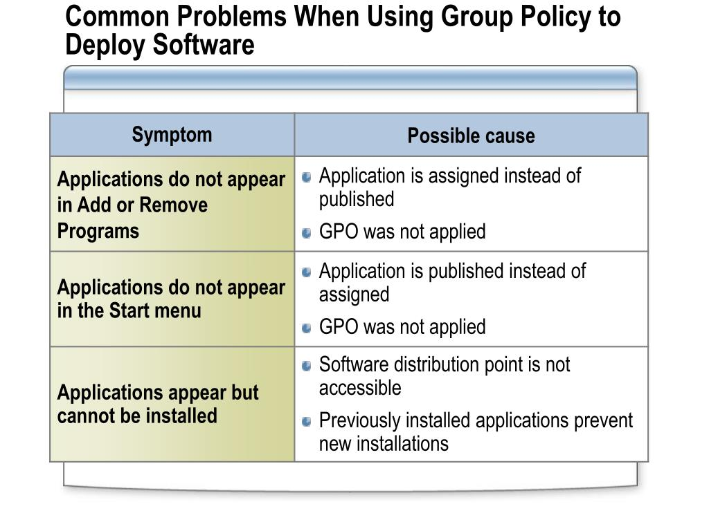 PPT - Deploying and Managing Software by Using Group Policy