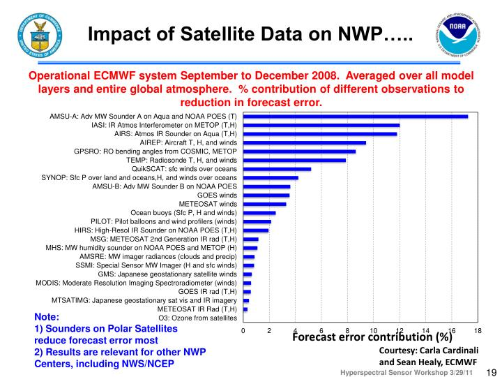 Impact of Satellite Data on NWP…..