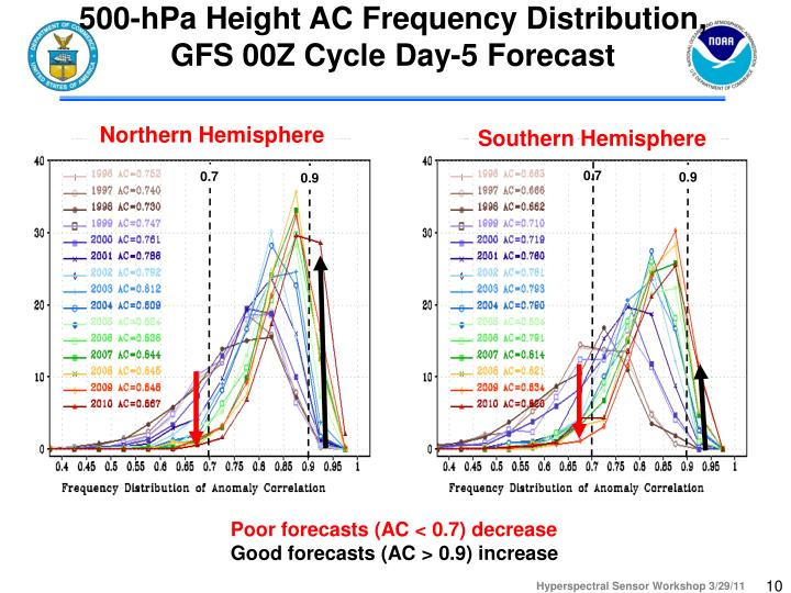 500-hPa Height AC Frequency Distribution, GFS 00Z Cycle Day-5 Forecast