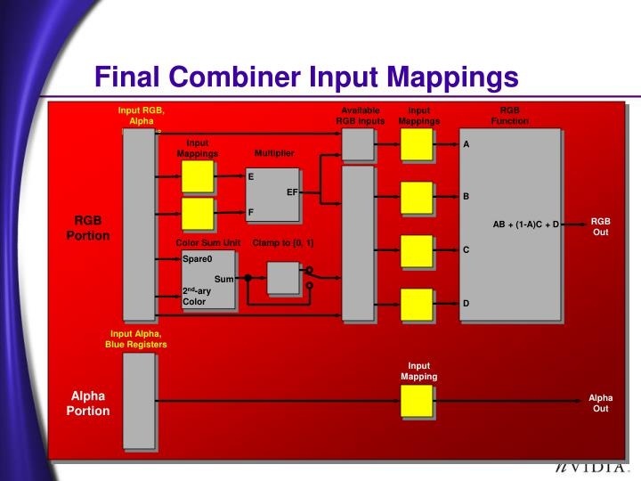 Final Combiner Input Mappings