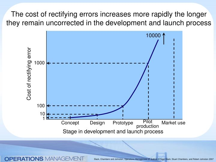 The cost of rectifying errors increases more rapidly the longer they remain uncorrected in the development and launch process