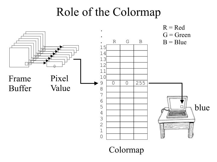 Role of the Colormap