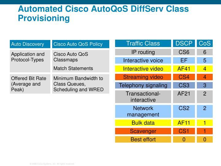 Automated Cisco AutoQoS DiffServ Class Provisioning