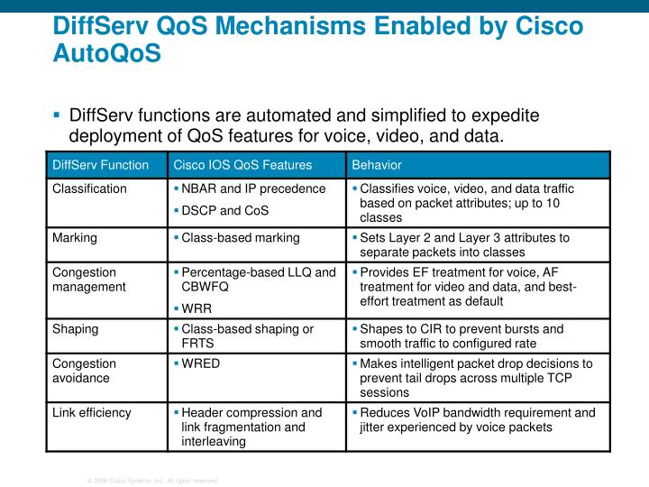DiffServ QoS Mechanisms Enabled by Cisco AutoQoS