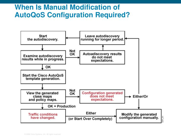 When Is Manual Modification of