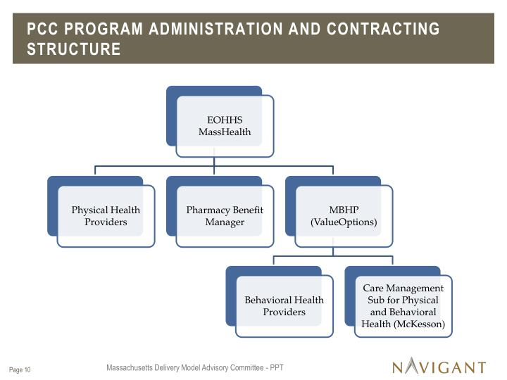 PCC Program Administration and Contracting Structure