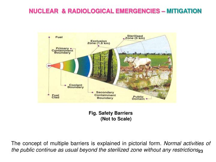 Fig. Safety Barriers