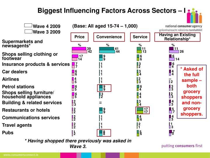 Biggest Influencing Factors Across Sectors – I