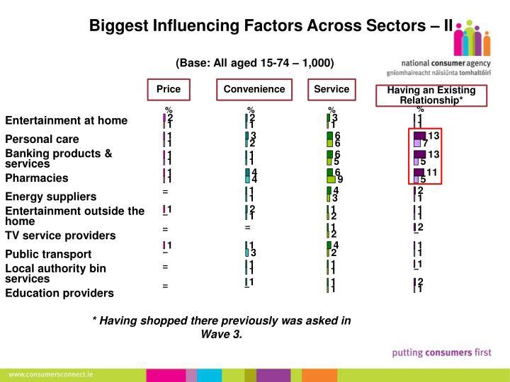Biggest Influencing Factors Across Sectors – II