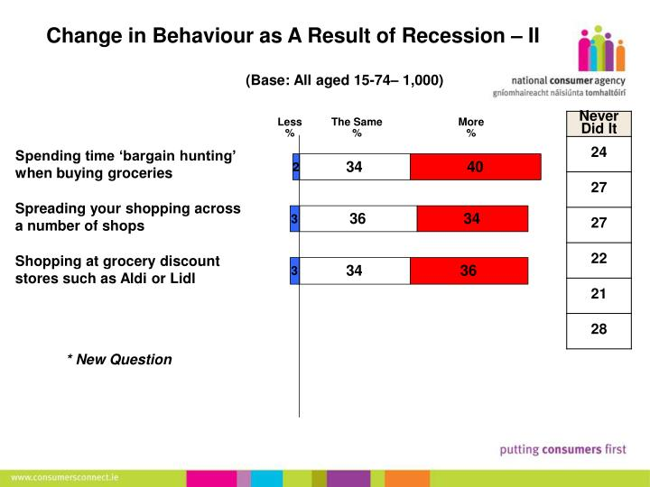 Change in Behaviour as A Result of Recession – II