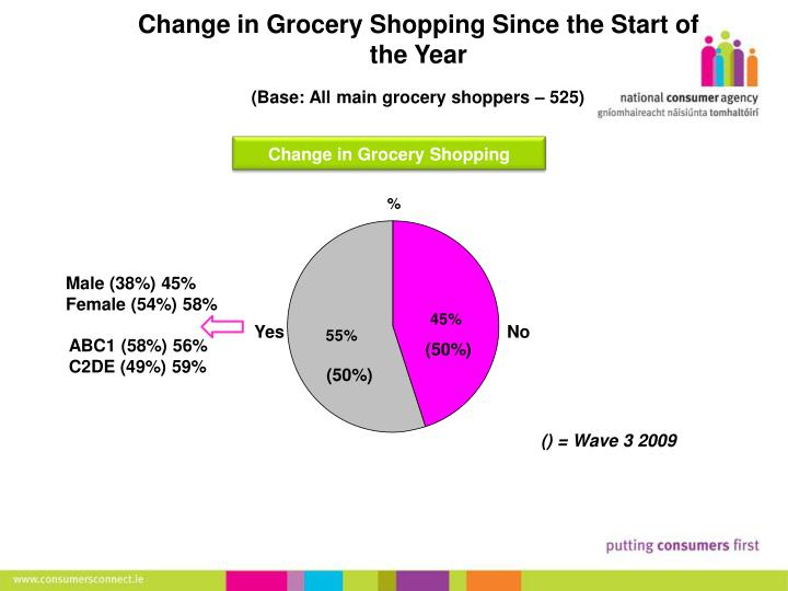 Change in Grocery Shopping Since the Start of the Year