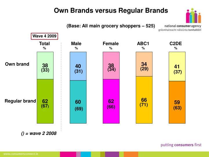 Own Brands versus Regular Brands