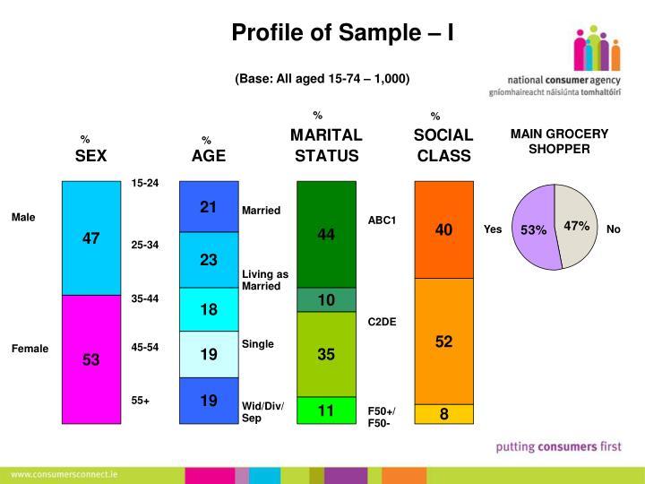 Profile of sample i