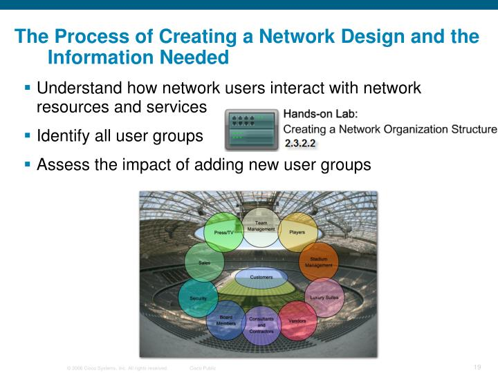 The Process of Creating a Network Design and the Information Needed