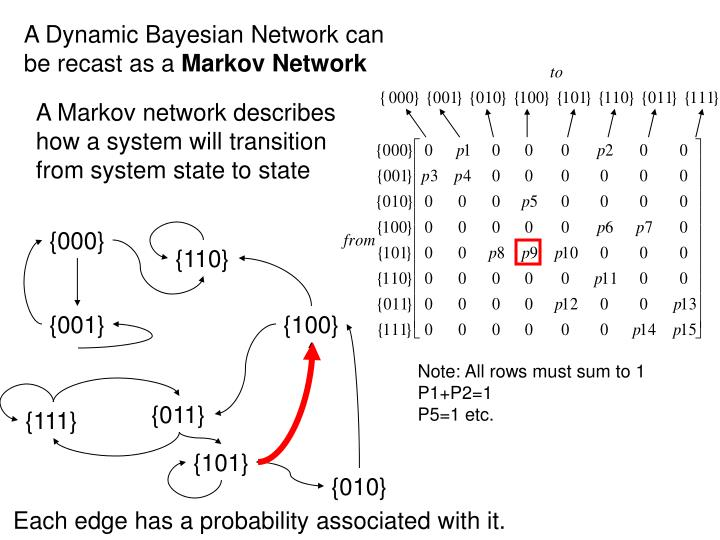 A Dynamic Bayesian Network can be recast as a