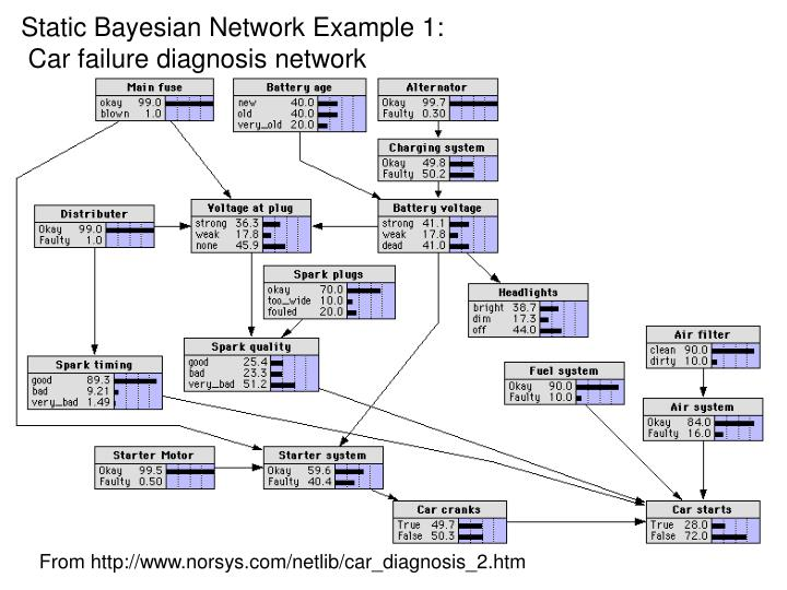 Static Bayesian Network Example 1:
