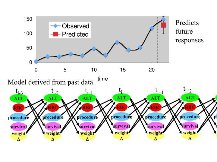 Predicts future responses