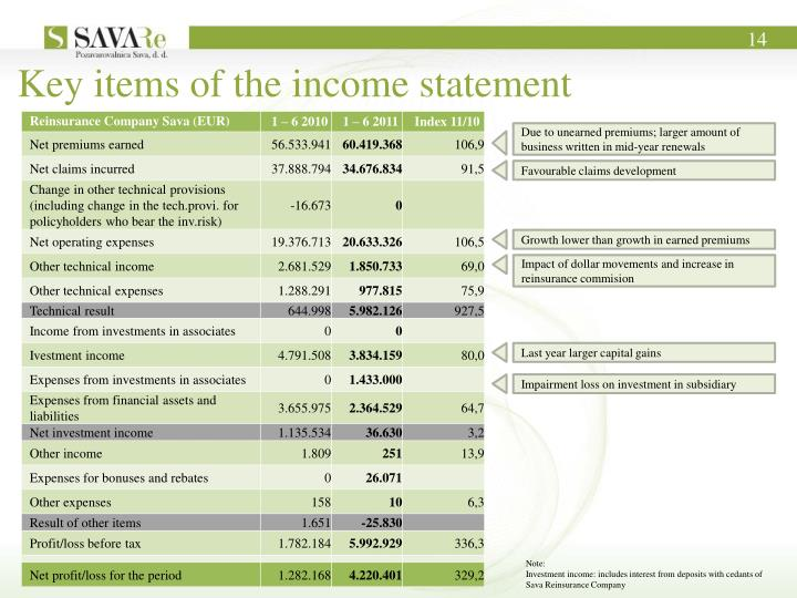 Key items of the income statement
