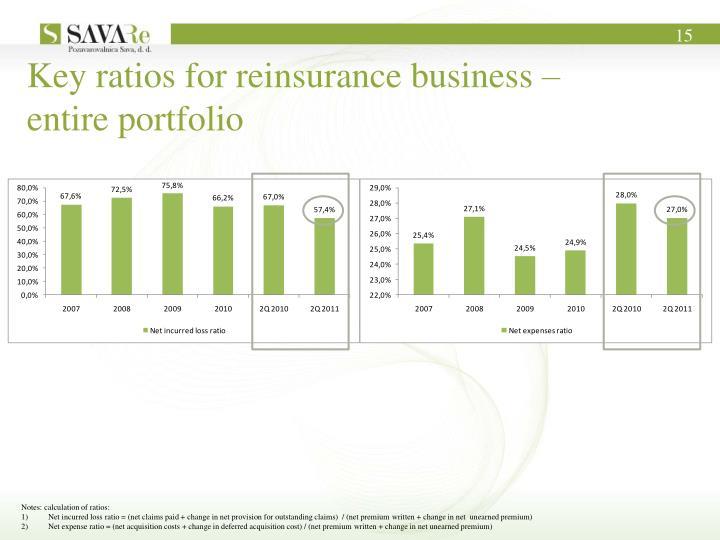 Key ratios for reinsurance business –