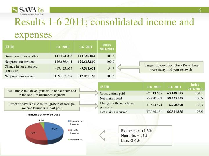 Results 1-6 2011; consolidated income and expenses
