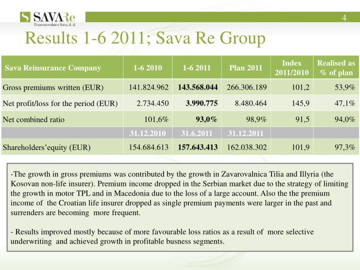 Results 1-6 2011; Sava Re Group