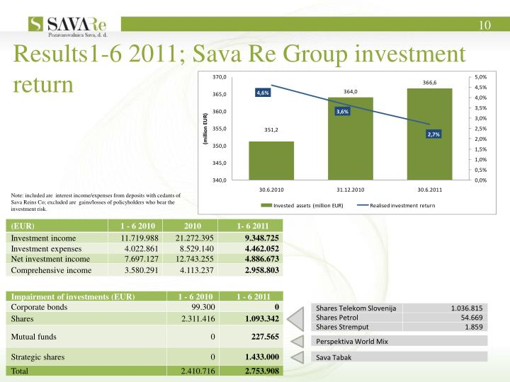 Results1-6 2011; Sava Re Group investment return