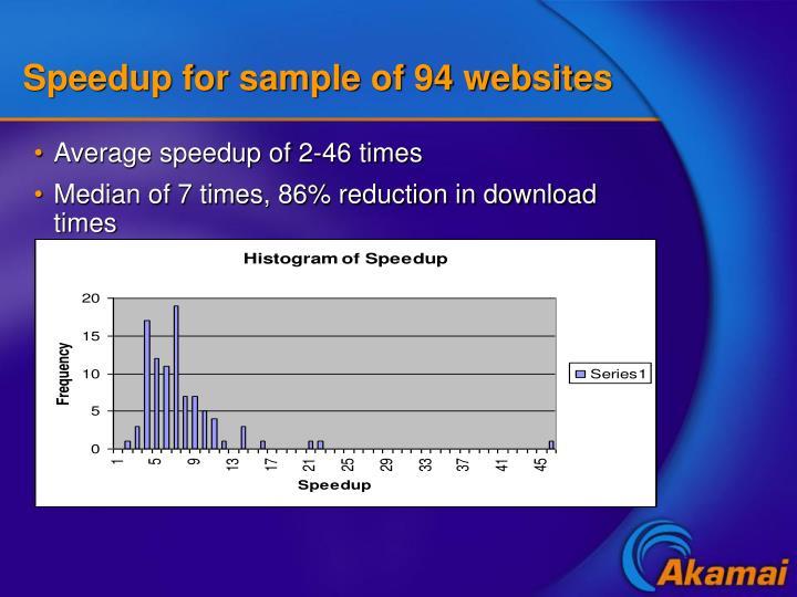Speedup for sample of 94 websites