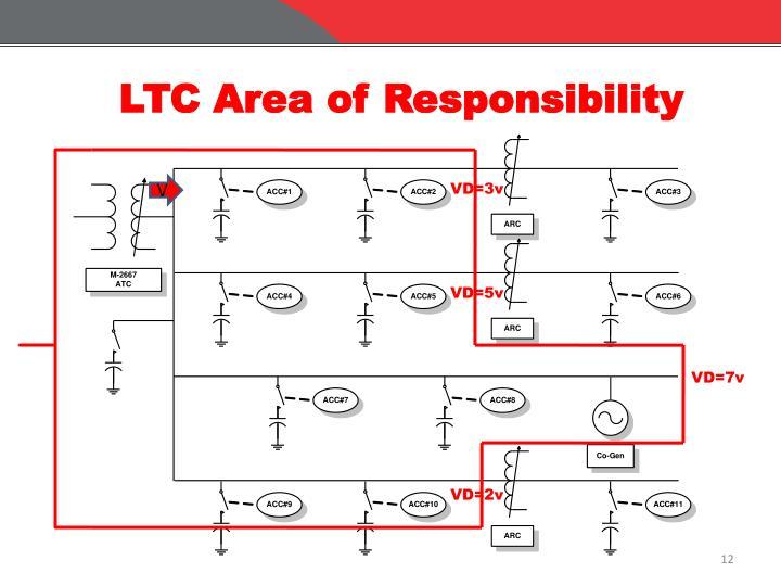 LTC Area of Responsibility