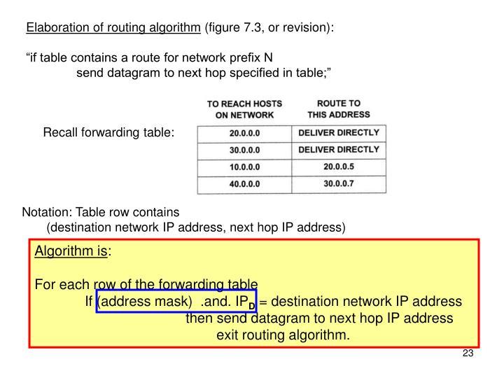 Elaboration of routing algorithm