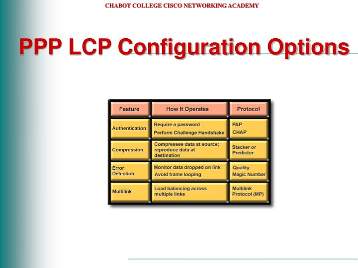 PPP LCP Configuration Options