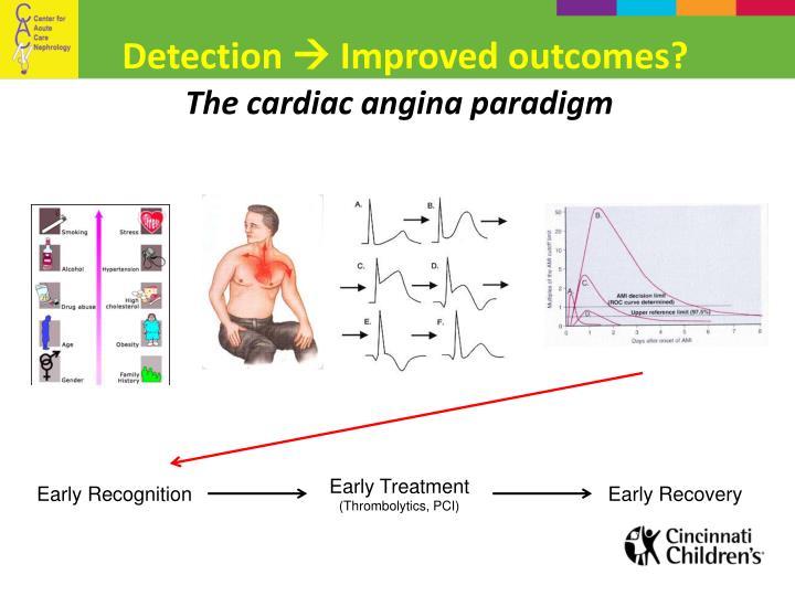 The cardiac angina paradigm