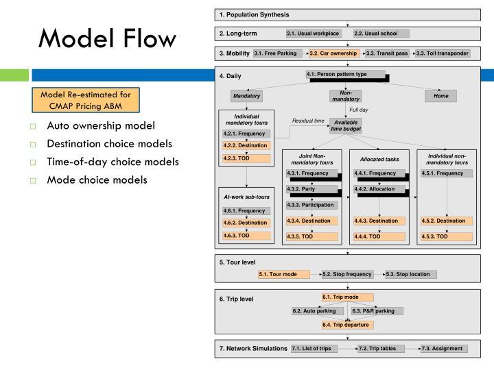 Model Flow