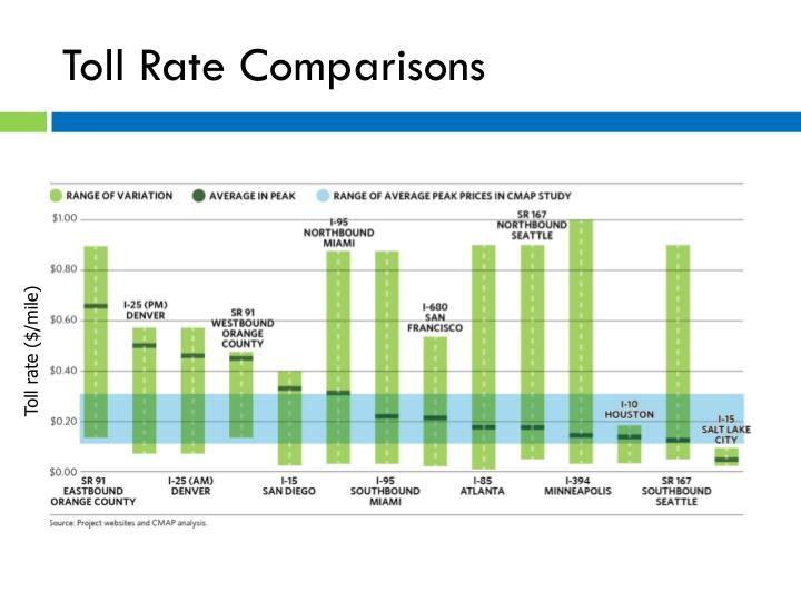 Toll Rate Comparisons