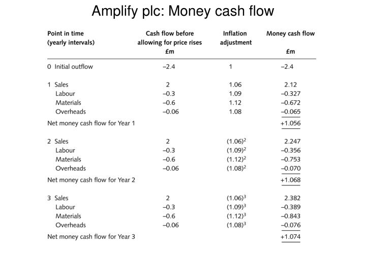 Amplify plc: Money cash flow