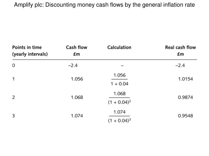 Amplify plc: Discounting money cash flows by the general inflation rate