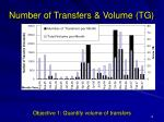 number of transfers volume tg