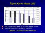 top 6 hosts traffic adds up to 28 of total volume next 48 hosts ips transferred 10s of tb